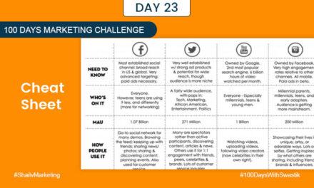 Cheat Sheet – 100 Days Marketing Challenge