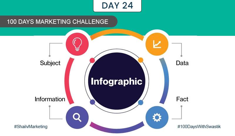 Infographic – 100 Days Marketing Challenge